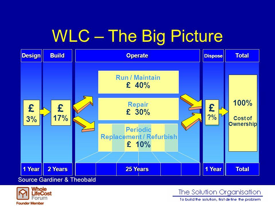 WLC – The Big PictureBuild 2 Years Design 1 Year £ 17% £ 3%Operate 25 Years Run / Maintain £ 40% Repair £ 30% Periodic Replacement / Refurbish £ 10%To
