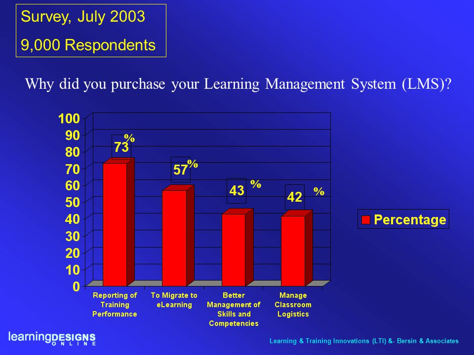 Why did you purchase your Learning Management System (LMS)? Survey, July 2003 9,000 Respondents Learning & Training Innovations (LTI) &- Bersin & Asso