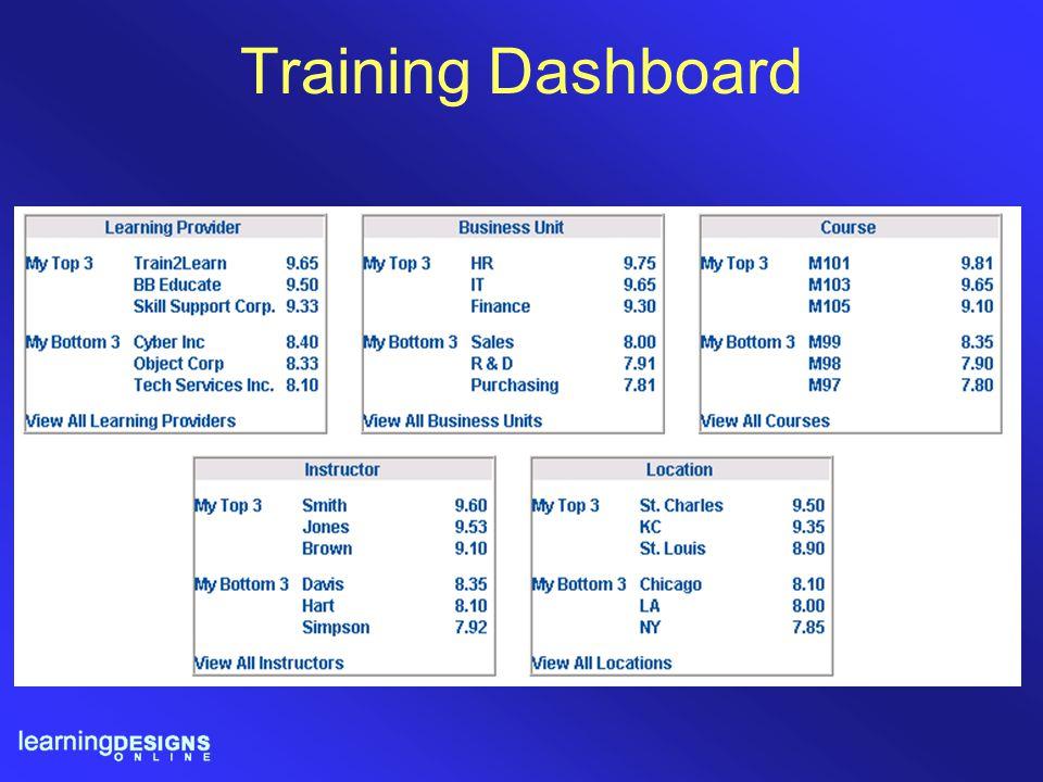 Training Dashboard