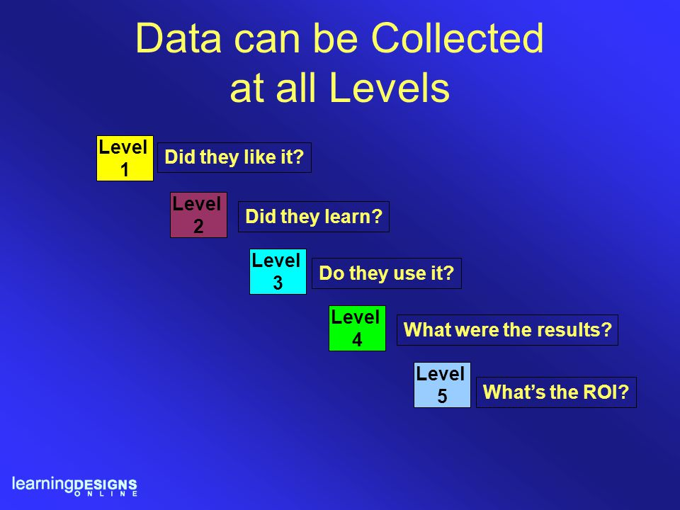 Data can be Collected at all Levels Level 1 Level 2 Level 3 Level 4 Level 5 Did they like it? Did they learn? Do they use it? What were the results? W