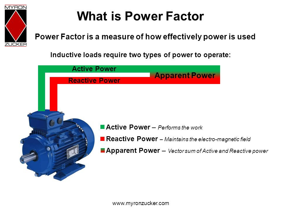 www.myronzucker.com What is Power Factor Power Factor is a measure of how effectively power is used Active Power Reactive Power Apparent Power Active