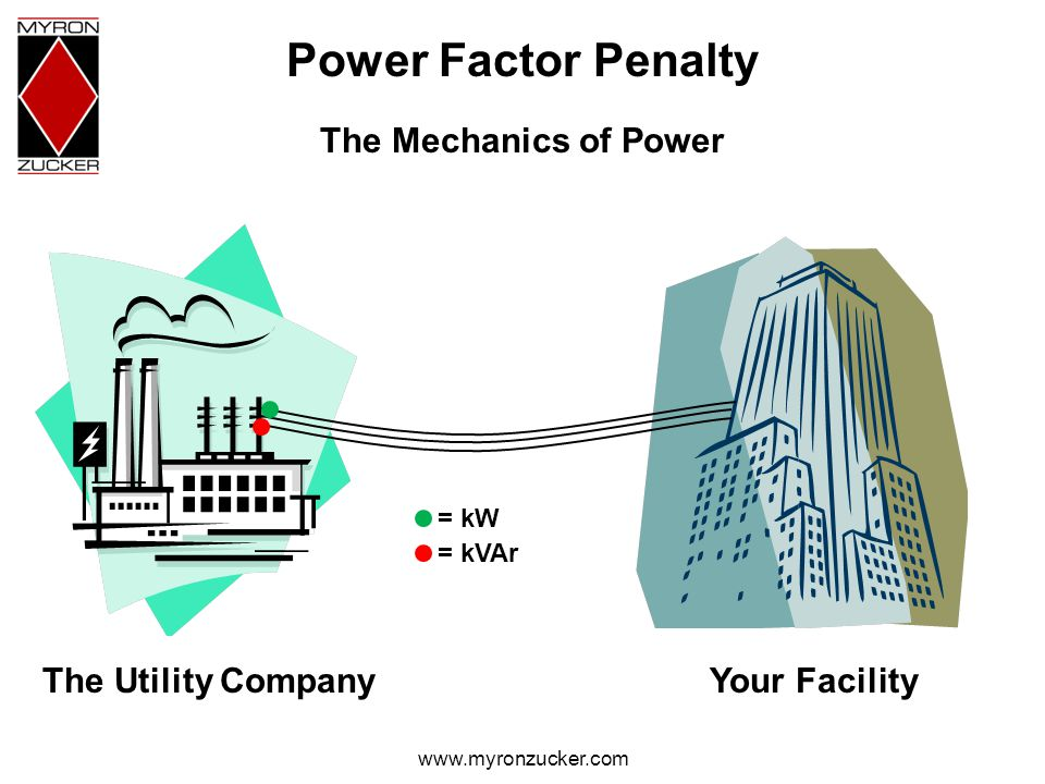 www.myronzucker.com Power Factor Penalty The Utility CompanyYour Facility The Mechanics of Power = kW = kVAr