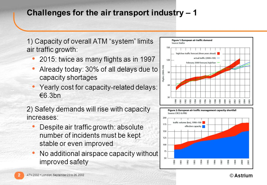 © Astrium ATN 2002 London, September 23 to 25, 2002 2 Challenges for the air transport industry – 1 1) Capacity of overall ATM system limits air traffic growth: 2015: twice as many flights as in 1997 Already today: 30% of all delays due to capacity shortages Yearly cost for capacity-related delays: €6.3bn 2) Safety demands will rise with capacity increases: Despite air traffic growth: absolute number of incidents must be kept stable or even improved No additional airspace capacity without improved safety