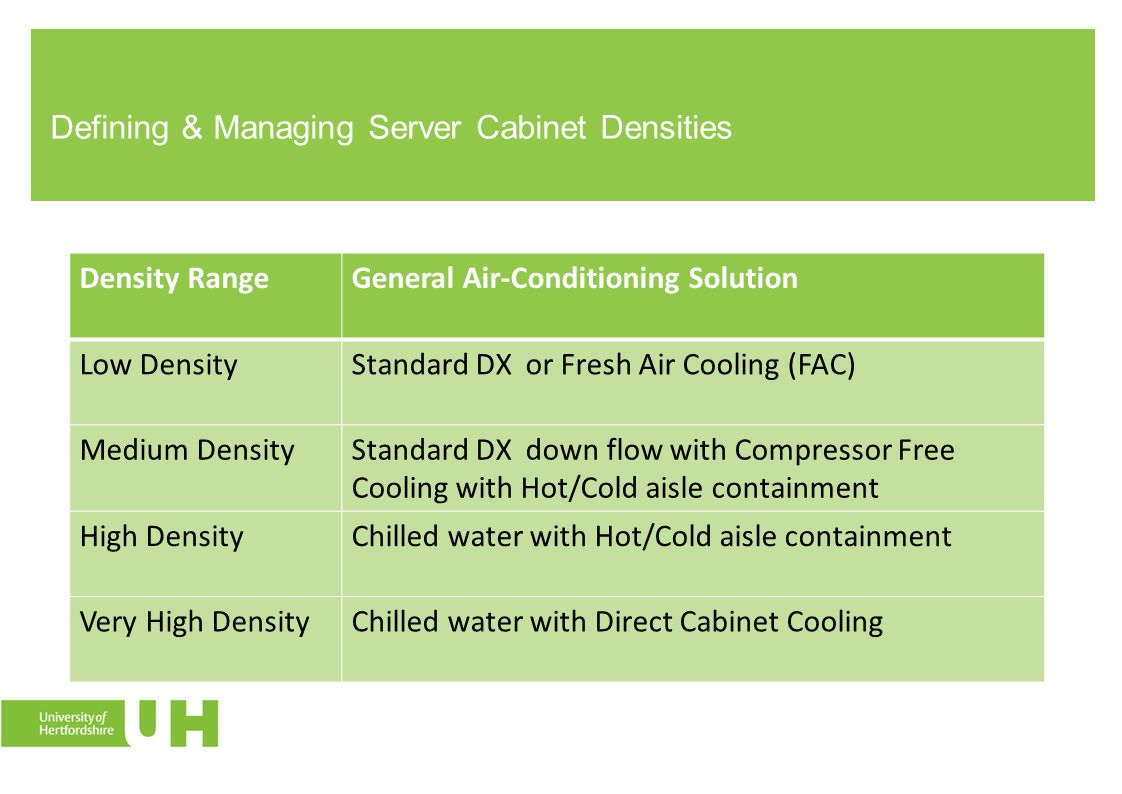 Defining & Managing Server Cabinet Densities Density RangeGeneral Air-Conditioning Solution Low DensityStandard DX or Fresh Air Cooling (FAC) Medium D