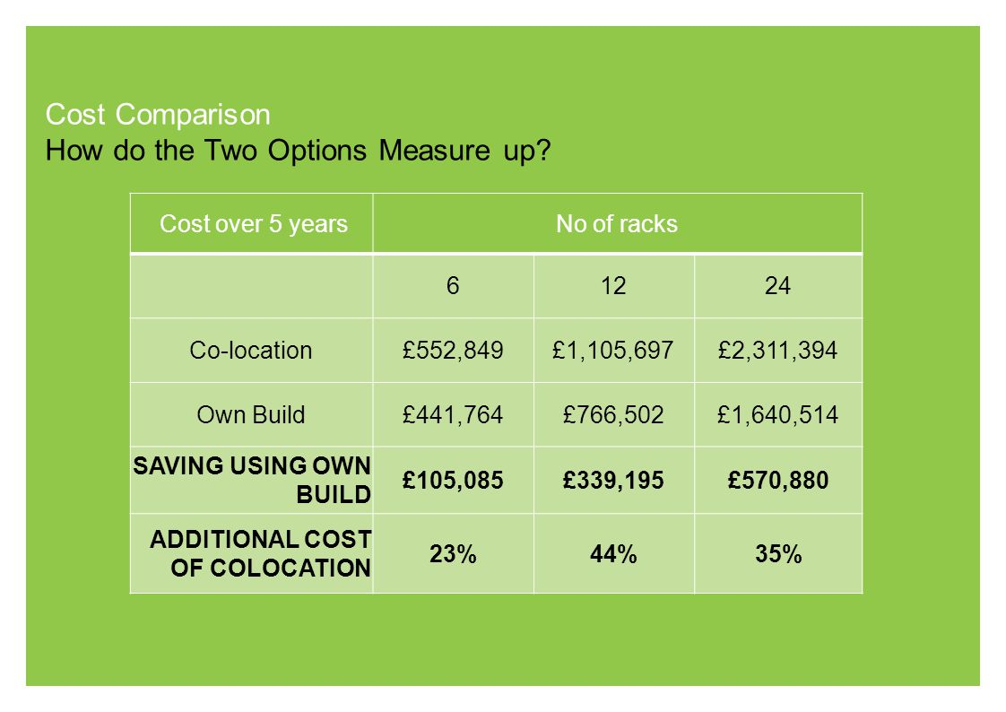 Cost Comparison How do the Two Options Measure up? Cost over 5 yearsNo of racks 61224 Co-location£552,849£1,105,697£2,311,394 Own Build£441,764£766,50