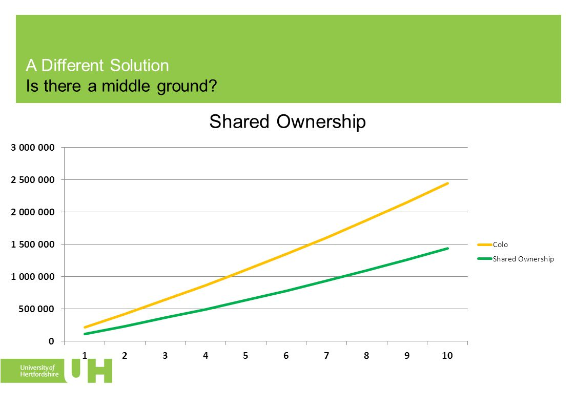 A Different Solution Is there a middle ground? Shared Ownership