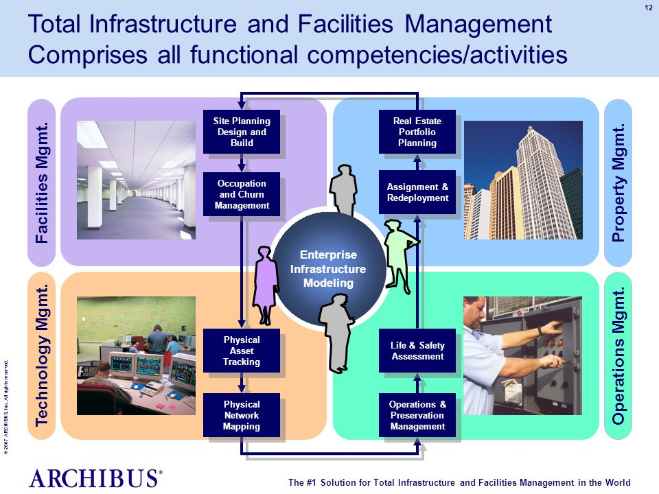 The #1 Solution for Total Infrastructure and Facilities Management in the World © 2007 ARCHIBUS, Inc. All rights reserved. 12 Total Infrastructure and