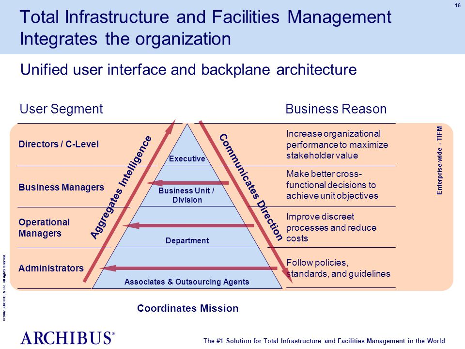 The #1 Solution for Total Infrastructure and Facilities Management in the World © 2007 ARCHIBUS, Inc. All rights reserved. 16 Enterprise-wide - TIFM A