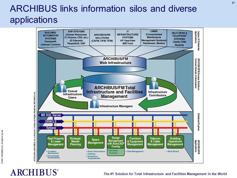 The #1 Solution for Total Infrastructure and Facilities Management in the World © 2007 ARCHIBUS, Inc. All rights reserved. 21 ARCHIBUS links informati