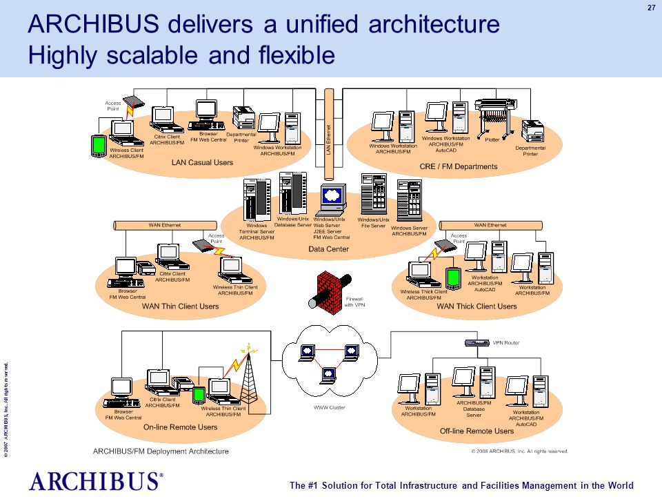 The #1 Solution for Total Infrastructure and Facilities Management in the World © 2007 ARCHIBUS, Inc. All rights reserved. 27 ARCHIBUS delivers a unif