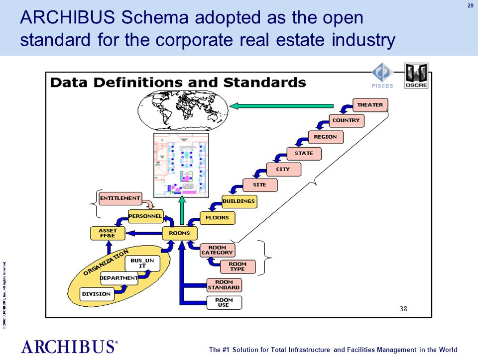 The #1 Solution for Total Infrastructure and Facilities Management in the World © 2007 ARCHIBUS, Inc. All rights reserved. 29 ARCHIBUS Schema adopted