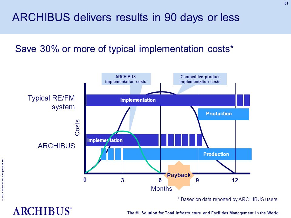 The #1 Solution for Total Infrastructure and Facilities Management in the World © 2007 ARCHIBUS, Inc. All rights reserved. 31 Save 30% or more of typi