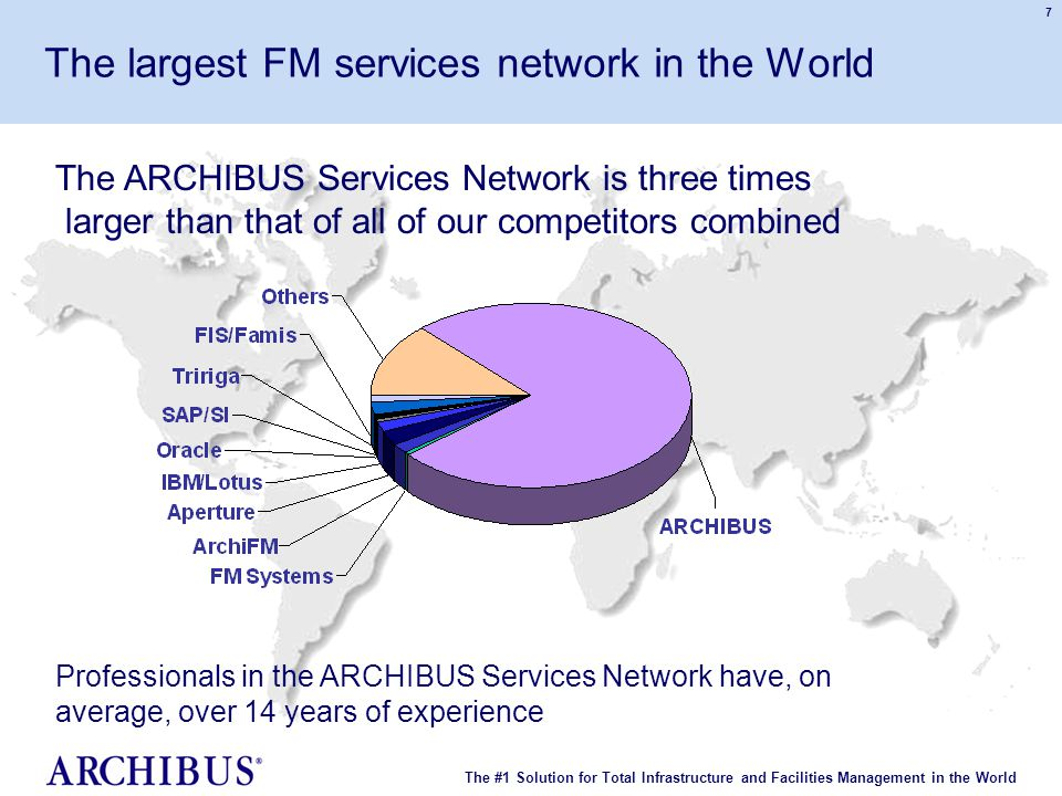 The #1 Solution for Total Infrastructure and Facilities Management in the World © 2007 ARCHIBUS, Inc. All rights reserved. 7 The largest FM services n