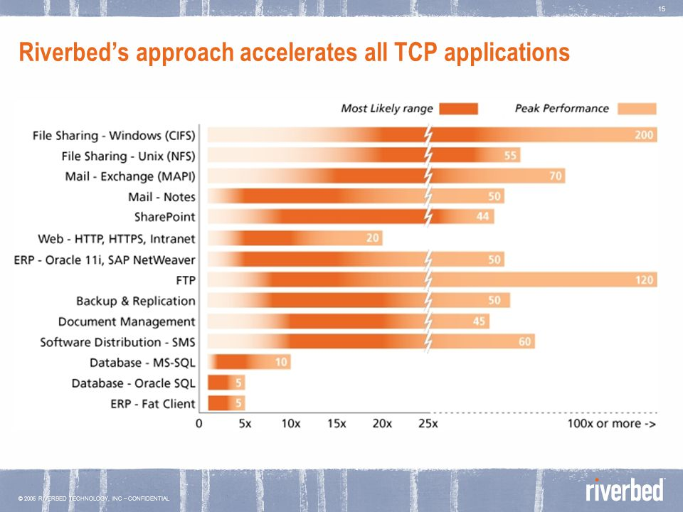 © 2006 RIVERBED TECHNOLOGY, INC – CONFIDENTIAL 15 Riverbed's approach accelerates all TCP applications
