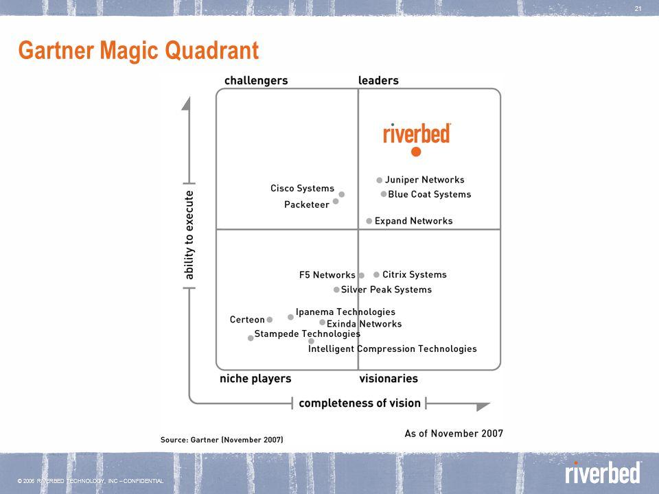 © 2006 RIVERBED TECHNOLOGY, INC – CONFIDENTIAL 21 Gartner Magic Quadrant