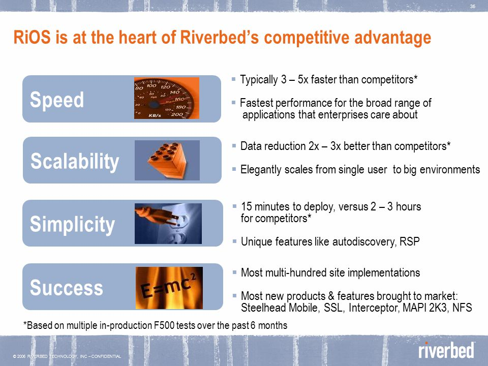 © 2006 RIVERBED TECHNOLOGY, INC – CONFIDENTIAL 36 RiOS is at the heart of Riverbed's competitive advantage Speed  Typically 3 – 5x faster than competitors*  Fastest performance for the broad range of applications that enterprises care about Scalability  Data reduction 2x – 3x better than competitors*  Elegantly scales from single user to big environments Simplicity  15 minutes to deploy, versus 2 – 3 hours for competitors*  Unique features like autodiscovery, RSP  Most multi-hundred site implementations  Most new products & features brought to market: Steelhead Mobile, SSL, Interceptor, MAPI 2K3, NFS Success *Based on multiple in-production F500 tests over the past 6 months