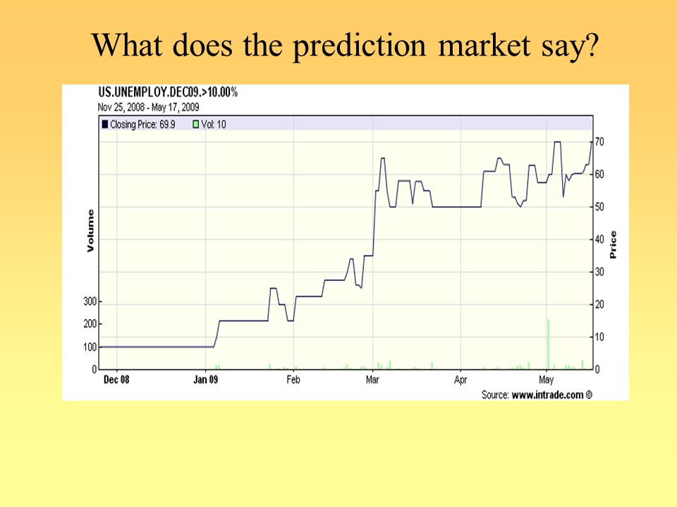 What does the prediction market say