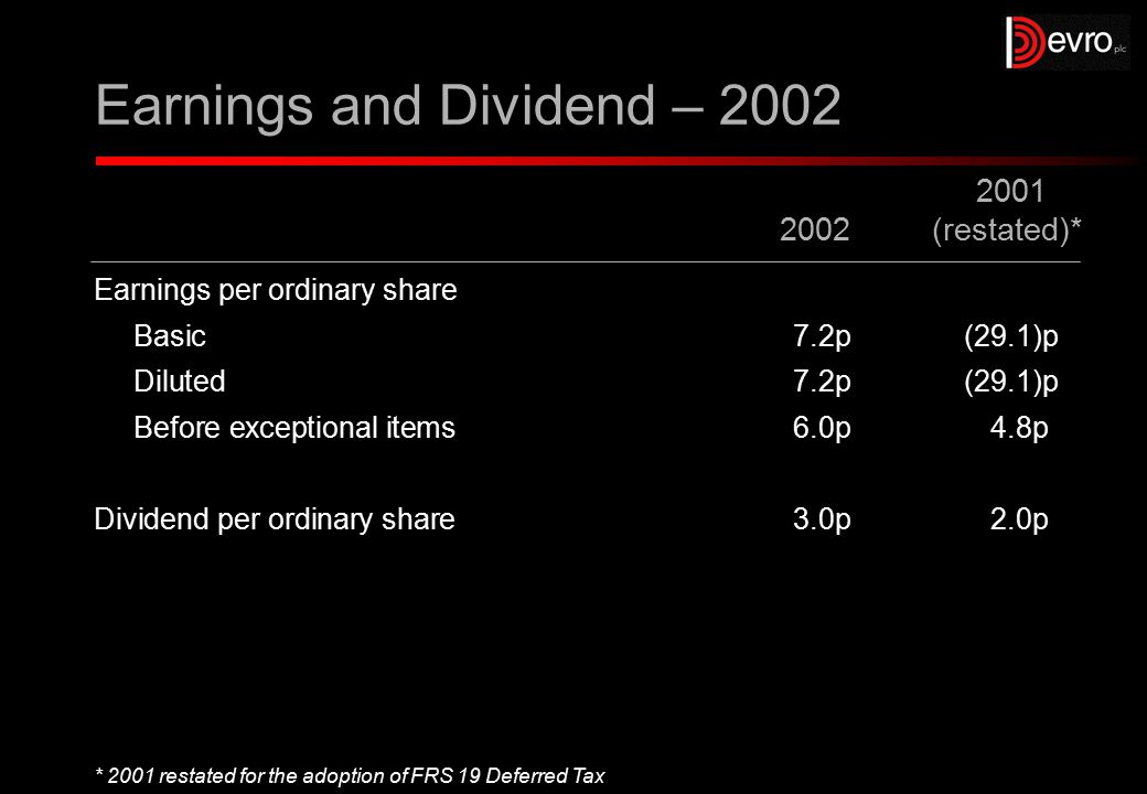 Earnings and Dividend – 2002 Earnings per ordinary share Basic7.2p(29.1)p Diluted7.2p(29.1)p Before exceptional items6.0p4.8p Dividend per ordinary share3.0p2.0p 2001 2002(restated)* * 2001 restated for the adoption of FRS 19 Deferred Tax
