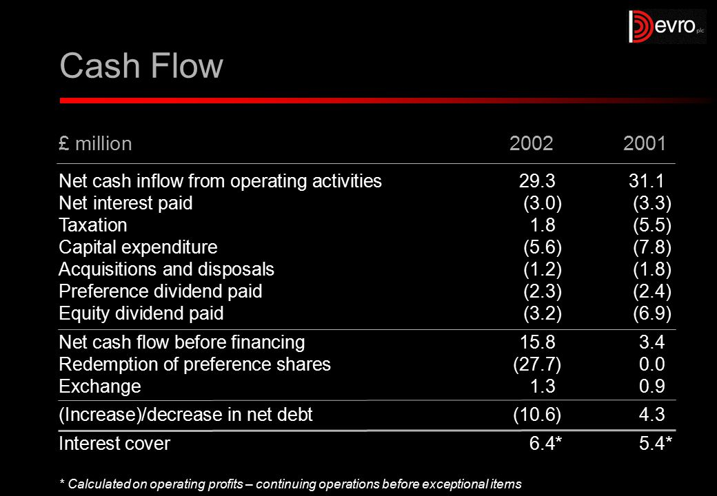 Cash Flow Net cash inflow from operating activities29.331.1 Net interest paid(3.0)(3.3) Taxation1.8(5.5) Capital expenditure(5.6)(7.8) Acquisitions and disposals(1.2)(1.8) Preference dividend paid(2.3)(2.4) Equity dividend paid(3.2)(6.9) Net cash flow before financing15.83.4 Redemption of preference shares(27.7)0.0 Exchange1.30.9 (Increase)/decrease in net debt(10.6)4.3 Interest cover6.4*5.4* £ million 2002 2001 *Calculated on operating profits – continuing operations before exceptional items