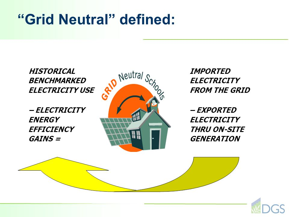 Grid Neutral defined: HISTORICAL BENCHMARKED ELECTRICITY USE – ELECTRICITY ENERGY EFFICIENCY GAINS = IMPORTED ELECTRICITY FROM THE GRID – EXPORTED ELECTRICITY THRU ON-SITE GENERATION