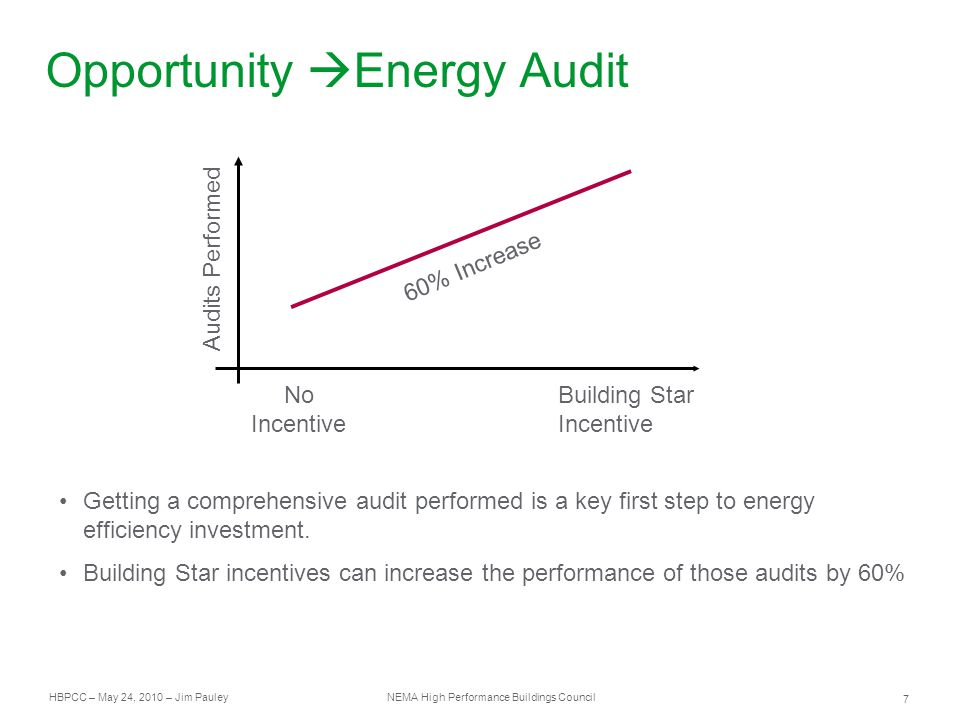HBPCC – May 24, 2010 – Jim Pauley NEMA High Performance Buildings Council 7 Opportunity  Energy Audit Audits Performed No Incentive Building Star Incentive 60% Increase Getting a comprehensive audit performed is a key first step to energy efficiency investment.