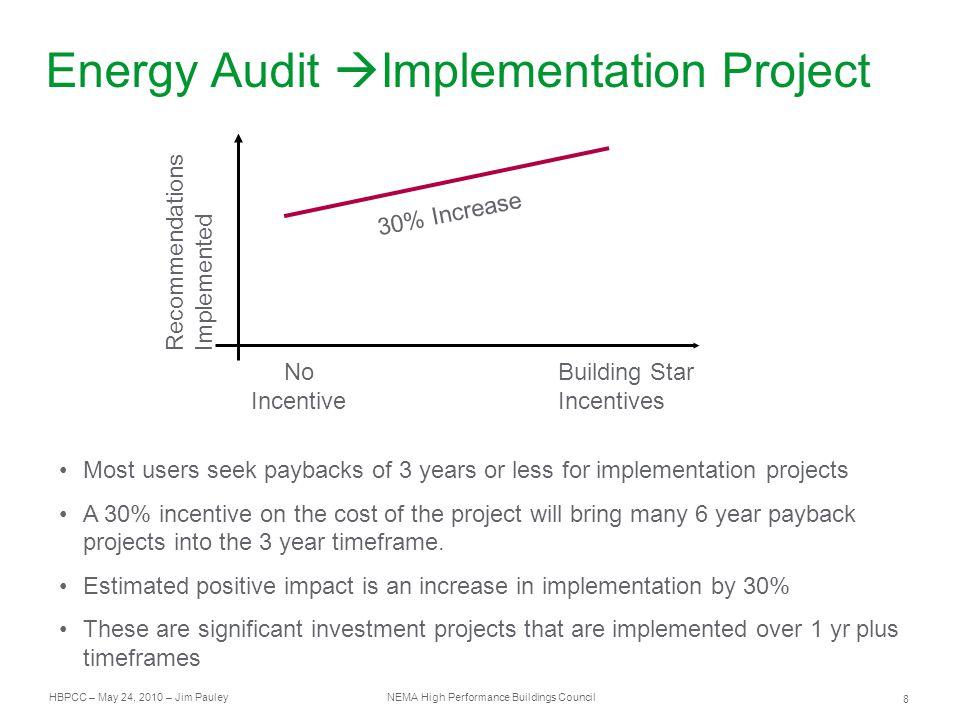 HBPCC – May 24, 2010 – Jim Pauley NEMA High Performance Buildings Council 8 Energy Audit  Implementation Project Recommendations Implemented No Incentive Building Star Incentives 30% Increase Most users seek paybacks of 3 years or less for implementation projects A 30% incentive on the cost of the project will bring many 6 year payback projects into the 3 year timeframe.