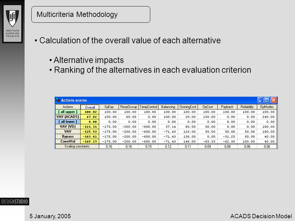5 January, 2005ACADS Decision Model Multicriteria Methodology Calculation of the overall value of each alternative Alternative impacts Ranking of the