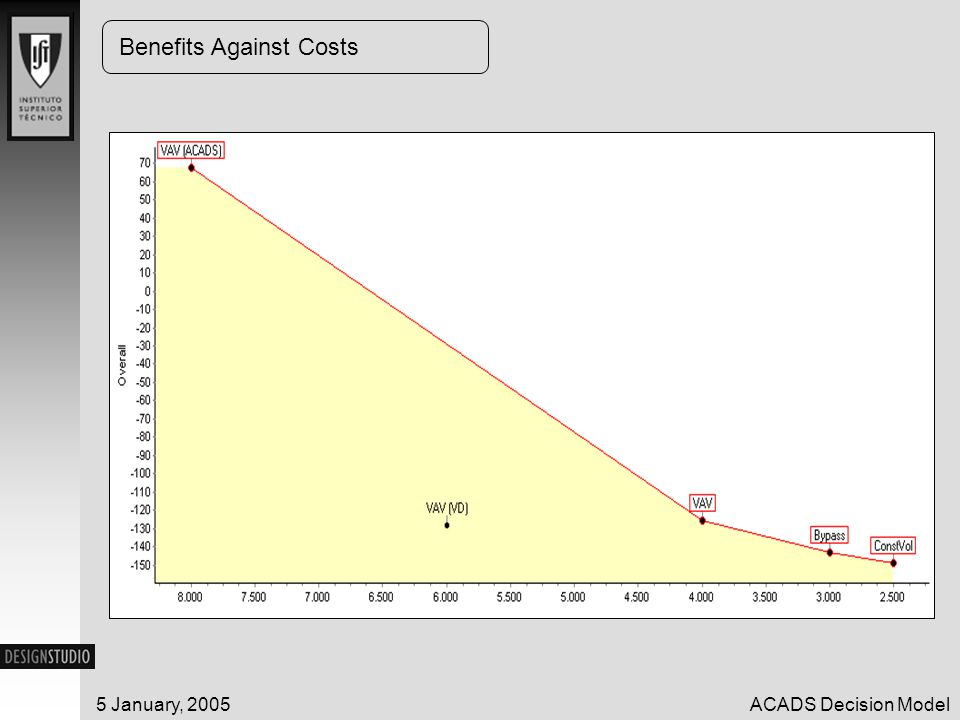 5 January, 2005ACADS Decision Model Benefits Against Costs