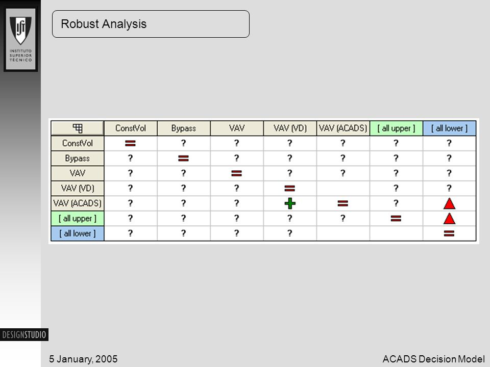5 January, 2005ACADS Decision Model Robust Analysis