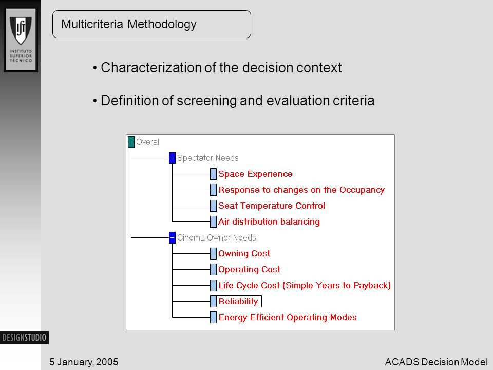 5 January, 2005ACADS Decision Model Multicriteria Methodology Characterization of the decision context Definition of screening and evaluation criteria