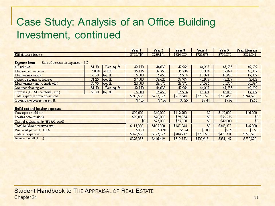 Student Handbook to T HE A PPRAISAL OF R EAL E STATE Chapter 24 11 Case Study: Analysis of an Office Building Investment, continued