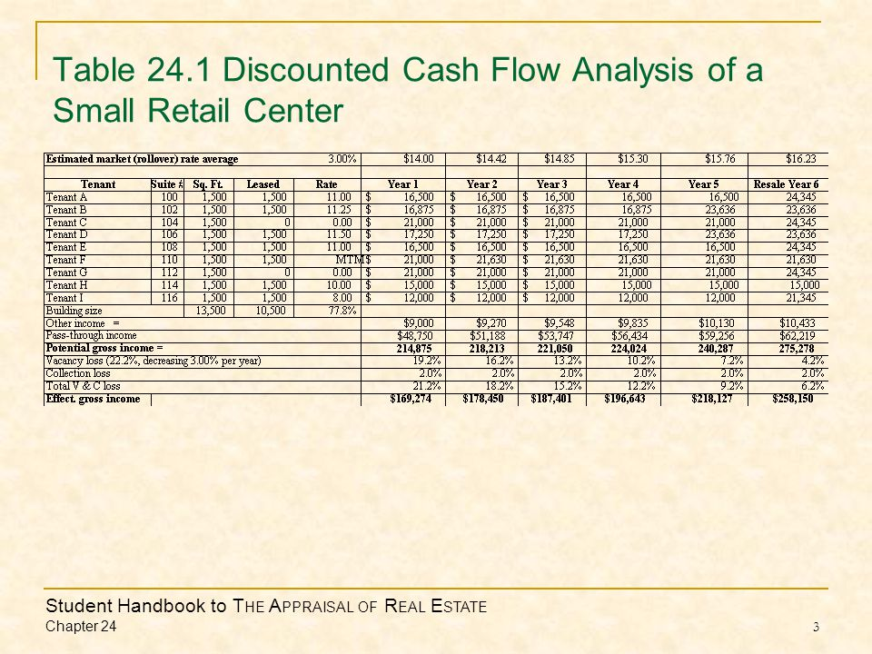 Student Handbook to T HE A PPRAISAL OF R EAL E STATE Chapter 24 3 Table 24.1 Discounted Cash Flow Analysis of a Small Retail Center