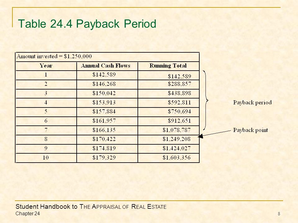 Student Handbook to T HE A PPRAISAL OF R EAL E STATE Chapter 24 8 Table 24.4 Payback Period