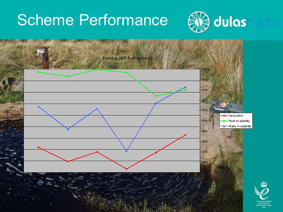 Scheme Performance