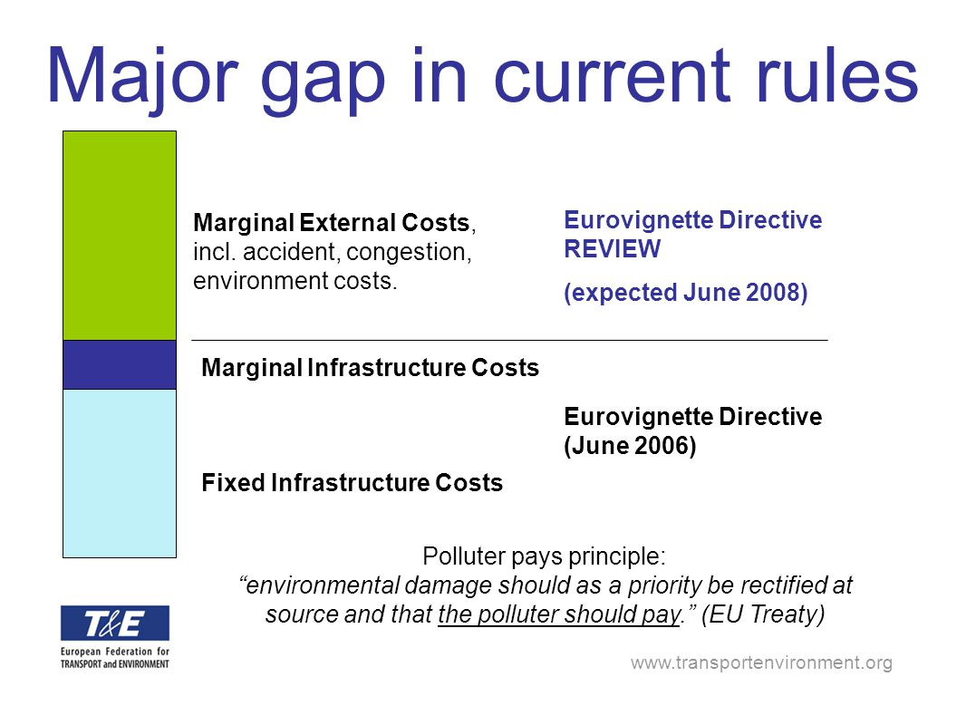 www.transportenvironment.org Major gap in current rules Fixed Infrastructure Costs Marginal Infrastructure Costs Marginal External Costs, incl. accide