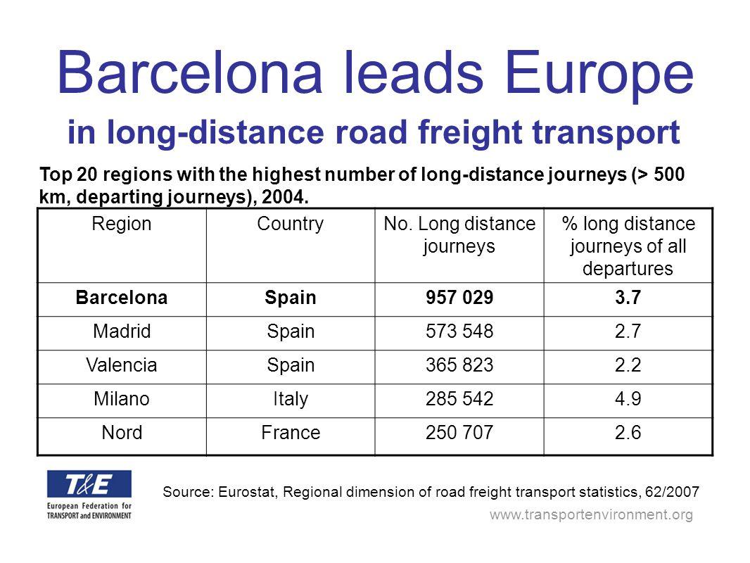 www.transportenvironment.org Barcelona leads Europe RegionCountryNo. Long distance journeys % long distance journeys of all departures BarcelonaSpain9