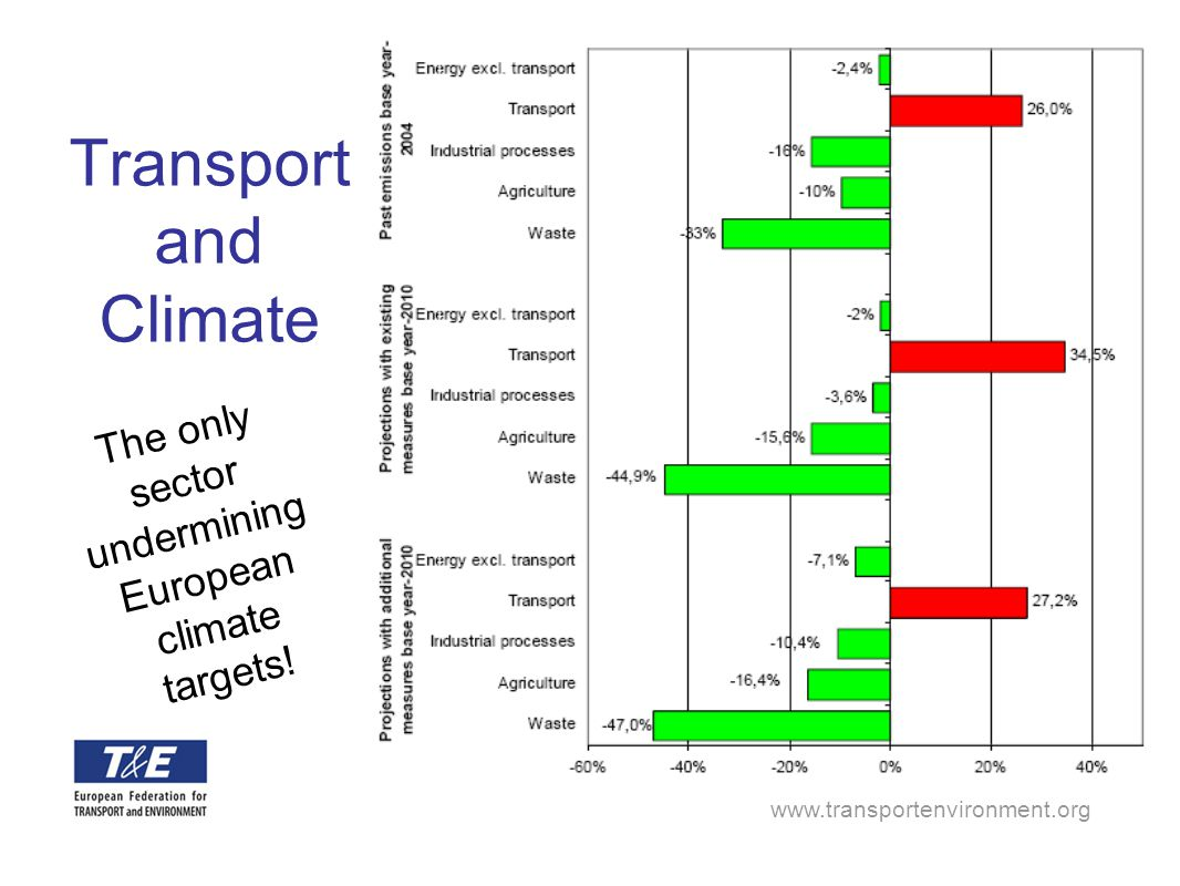 www.transportenvironment.org Fee variation Variation of fees permitted on basis of time of day, day of the week + Traffic management + Reduced congestion + Managing pollution / noise peaks Variation of fees obligatory on 'Euro' emissions classes or PM/NOx emissions from 2010 + Environmental incentives & awareness + Cleaner fleet renewal + Air quality objectives