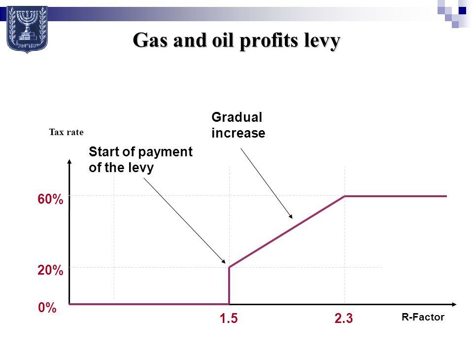 Gas and oil profits levy R-Factor Tax rate 60% 20% 1.52.3 Gradual increase 0% Start of payment of the levy