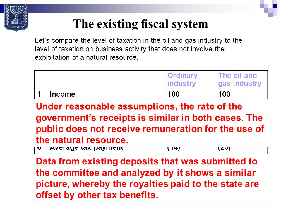 The existing fiscal system Ordinary industry The oil and gas industry 1Income 100 2Various expenses(20) 3Effective royalties(11) 4Depletion deduction(24.5) 5Income tax base44.580 6Average tax payment(14)(25) 7Total payment to the state 3+625 8Total payments as a percentage of the profits 31% Let's compare the level of taxation in the oil and gas industry to the level of taxation on business activity that does not involve the exploitation of a natural resource.