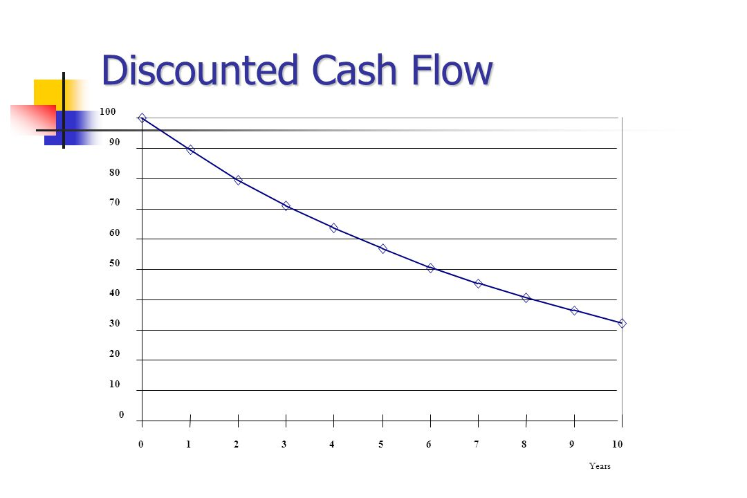 Discounted Cash Flow 0 10 20 30 40 50 60 70 80 90 100 012345678910 Years