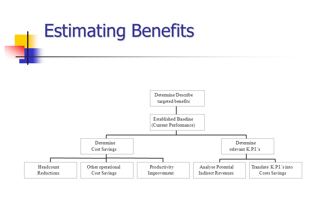 Estimating Benefits Headcount Reductions Other operational Cost Savings Productivity Improvement Determine Cost Savings Analyse Potential Indirect Rev