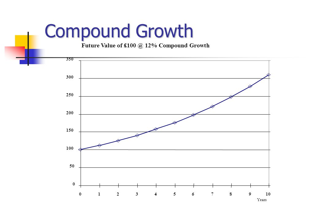 Compound Growth Future Value of £100 @ 12% Compound Growth 0 50 100 150 200 250 300 350 012345678910 Years