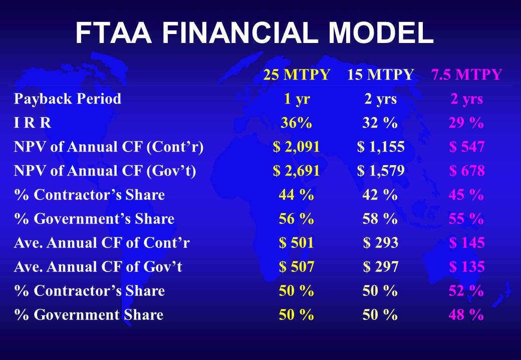 FTAA FINANCIAL MODEL 25 MTPY15 MTPY7.5 MTPY Payback Period1 yr2 yrs I R R36%32 %29 % NPV of Annual CF (Cont'r)$ 2,091$ 1,155$ 547 NPV of Annual CF (Gov't)$ 2,691$ 1,579$ 678 % Contractor's Share44 %42 %45 % % Government's Share56 %58 %55 % Ave.