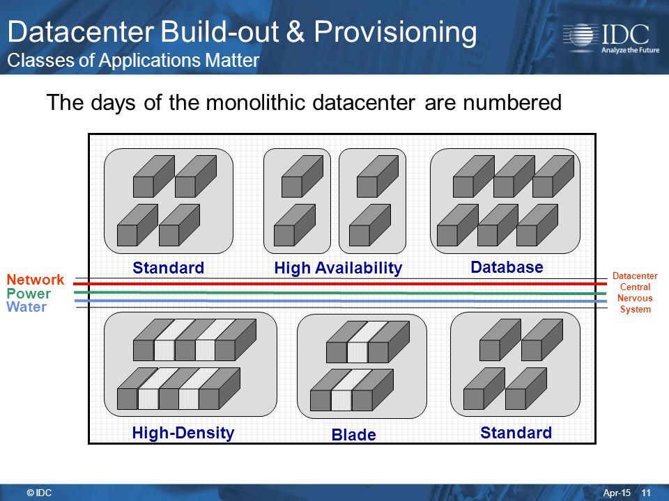 Apr-15 © IDC Datacenter Build-out & Provisioning Classes of Applications Matter High Availability High-DensityBlade Standard Database The days of the