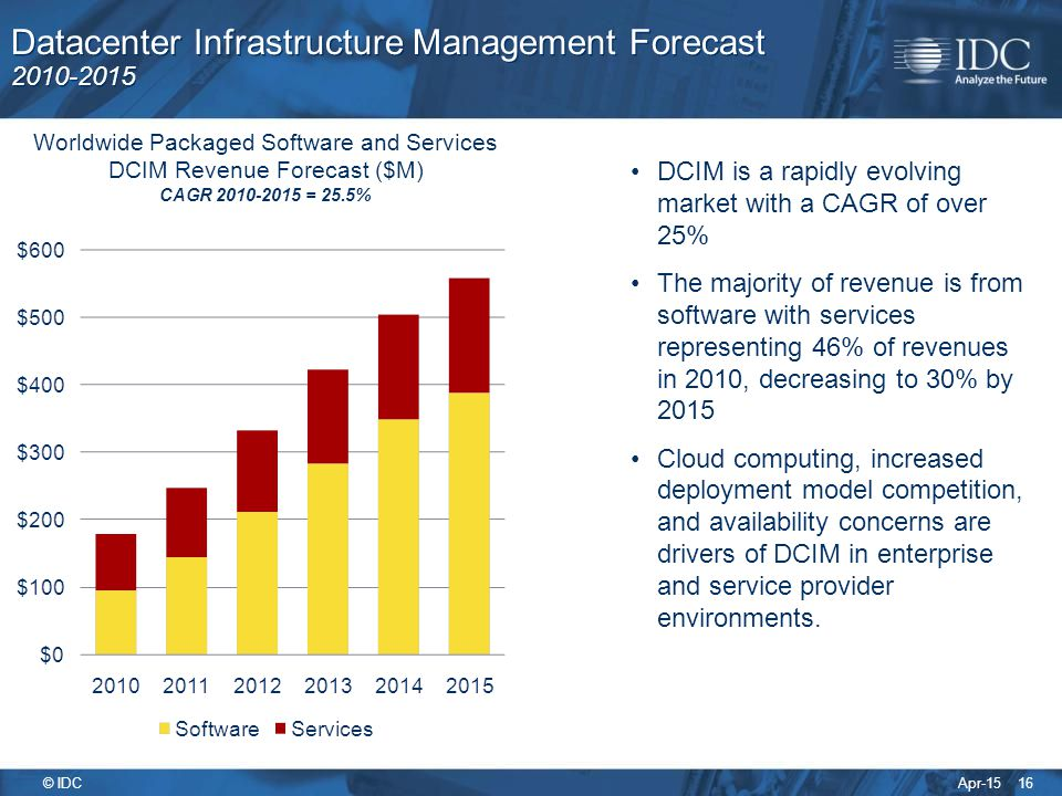 Apr-15 © IDC Datacenter Infrastructure Management Forecast 2010-2015 16 Worldwide Packaged Software and Services DCIM Revenue Forecast ($M) CAGR 2010-