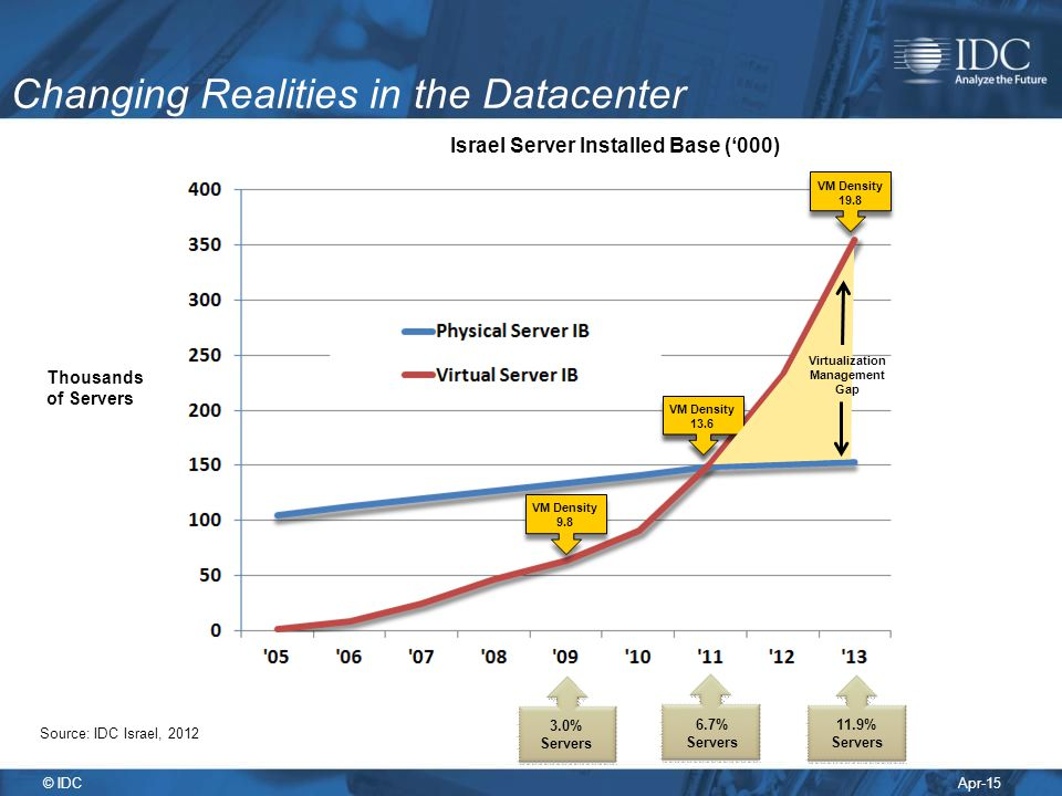 Apr-15 © IDC Changing Realities in the Datacenter Source: IDC Israel, 2012