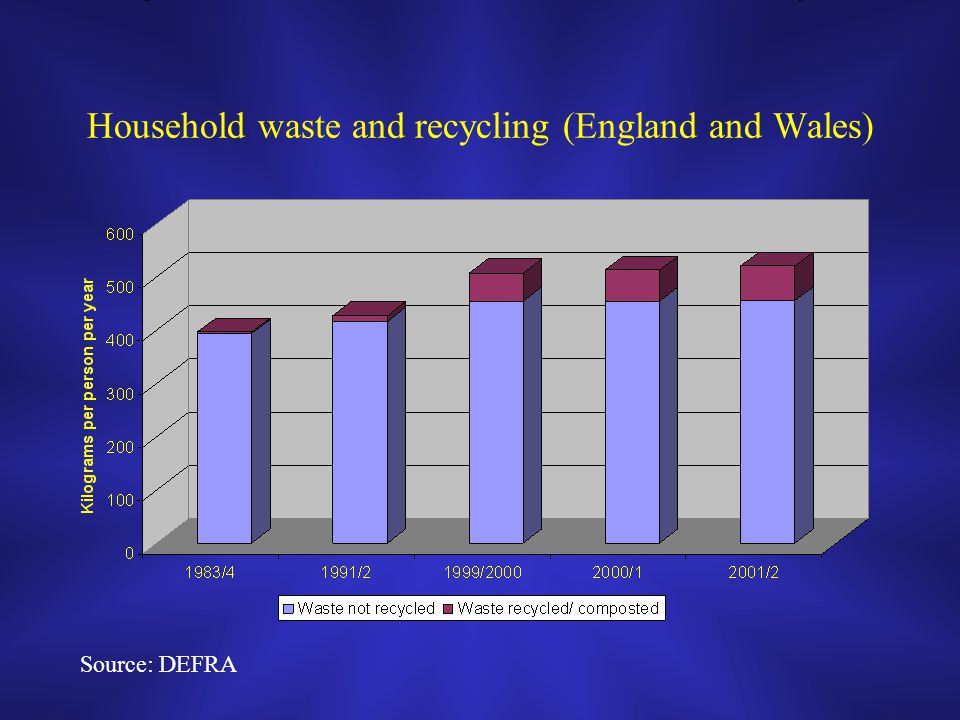Household waste and recycling (England and Wales) Source: DEFRA