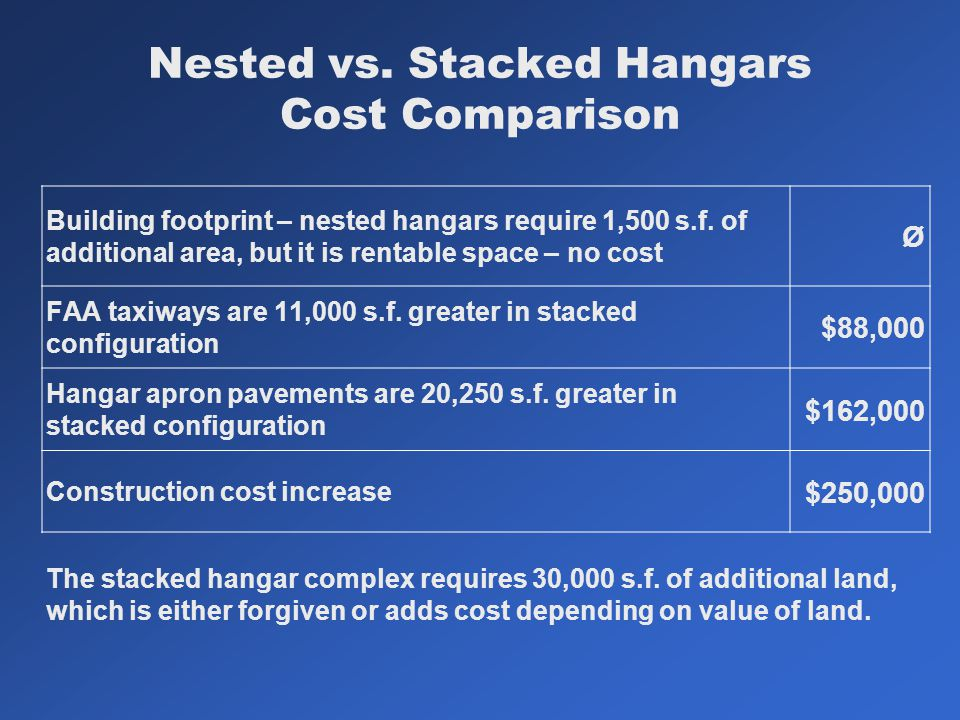 Nested vs. Stacked Hangars Cost Comparison Building footprint – nested hangars require 1,500 s.f.