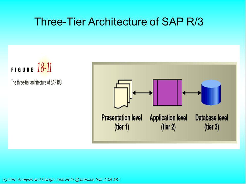 Three-Tier Architecture of SAP R/3