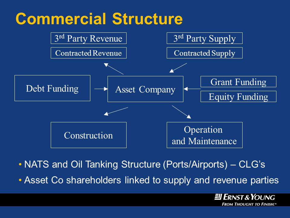 Commercial Structure Asset Company Equity Funding Debt Funding Grant Funding Operation and Maintenance Construction Contracted Revenue 3 rd Party Revenue NATS and Oil Tanking Structure (Ports/Airports) – CLG's Asset Co shareholders linked to supply and revenue parties NATS and Oil Tanking Structure (Ports/Airports) – CLG's Asset Co shareholders linked to supply and revenue parties Contracted Supply 3 rd Party Supply